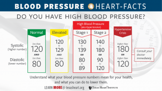 High Blood Pressure Guidlines 2018